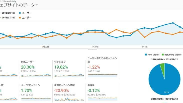 直帰率の減少とユーザー数の増加