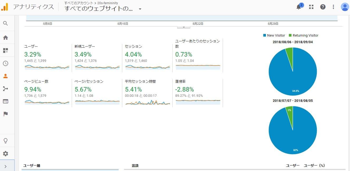 メインサイトのアクセス解析